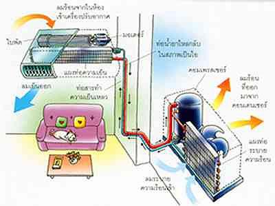 ระบบปรับอากาศ มีอุปกรณ์ ที่เป็นหัวใจหลัก 5 อย่าง