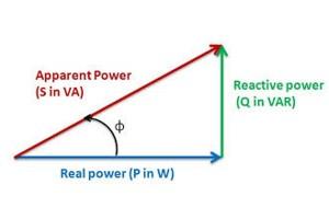 กำลังไฟฟ้าปรากฏ (Apparent Power)