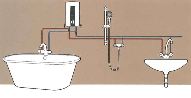 เครื่องทำน้ำร้อน แบบหลายจุด (Multipoint Water Heaters)