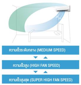แอร์ พานาโซนิค รุ่น Standard Shower Airflow เย็นสบายกระจายลม จากด้านบน