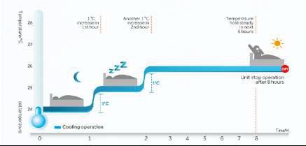 แอร์ York รุ่น ECO Plus แอร์ติดผนังประหยัดพลังงาน กระจายลมไกล 20 เมตร