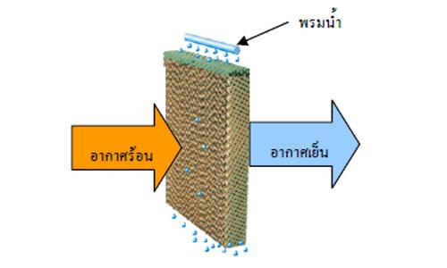 การหล่อเย็นแบบระเหย ในระบบทำความเย็นแบบดูดซับไอ