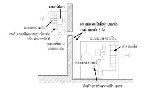 ความรู้เกี่ยวกับ ระบบปรับอากาศแบบแยกส่วน (Split Type)
