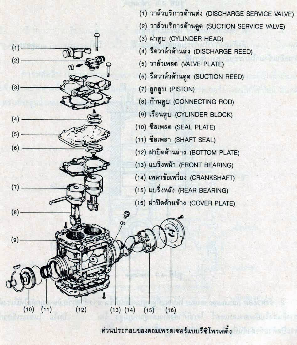 แจกรูปภาพของ คอมเพรสเซอร์แอร์รถยนต์ขนาดเล็ก
