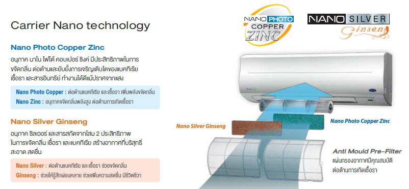 แอร์ Carrier รุ่น Inverter Gold 42TVU ที่สุดของเทคโนโลยี INVERTER