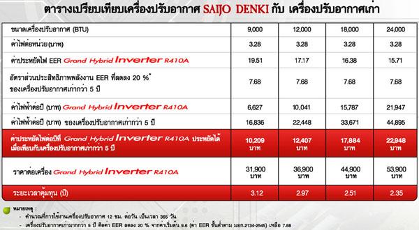 Saijo Denki แอร์ระดับ Hi End รุ่น Grand Hybrid Inverter R410a