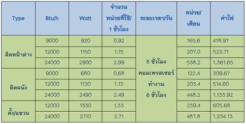 ค่าใช้จ่าย (พลังงาน) ในการใช้งานเครื่องปรับอากาศ