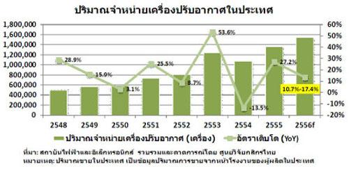 แนวโน้มตลาด เครื่องปรับอากาศในประเทศปี 2556