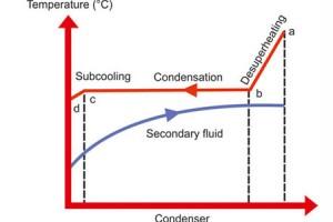 อุณหภูมิแตกต่างที่คอนเดนเซอร์ (Condenser Temperature)
