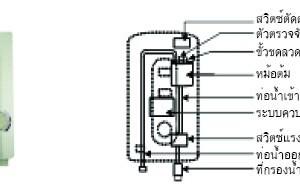 เครื่องใช้ไฟฟ้าที่ใช้กันอยู่ในชีวิตประจำวัน : เครื่องทำน้ำอุ่น
