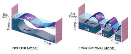 ทำไมระบบปรับอากาศแบบ Inverter จึงประหยัดไฟ