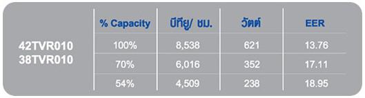 EER (Energy Efficiency Ratio) คืออะไร
