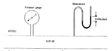 คุณสมบัติทางเทอร์โมไดนามิคส์ (Thermodynamic properties)
