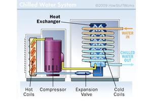 การปรับสมดุลของน้ำ (chilled water system)