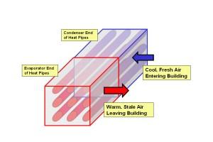 อุปกรณ์แลกเปลี่ยนความร้อนแบบท่อความร้อน (Heat Pipe Exchanger)