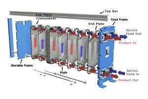 อุปกรณ์แลกเปลี่ยนความร้อนแบบเพลต (Plate Exchanger)