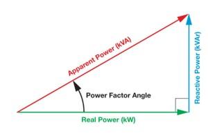 ตัวประกอบกำลังไฟฟ้า (Power Factor)