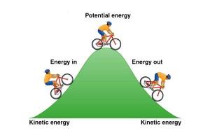 พลังงาน (Energy)