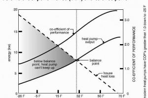 อัตราส่วนประสิทธิภาพพลังงาน (COP)