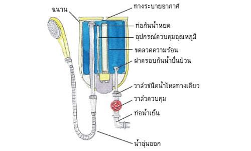 ส่วนประกอบที่สำคัญของเครื่องทำน้ำอุ่น
