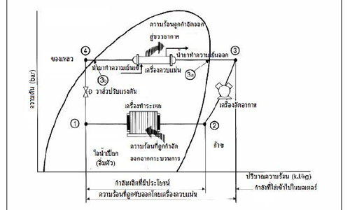 รูปแบบของการอัดไอในวัฏจักรของการทำความเย็นซึงรวมการเปลี่ยนแปลงของแรงดัน