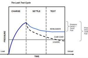 การทดสอบการไหลต่ำสุด (Minimum Flow Test)